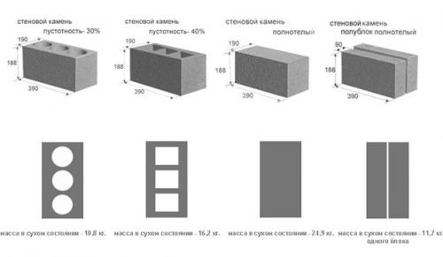 Строительство из керамзитобетонных блоков. Особенности строительства