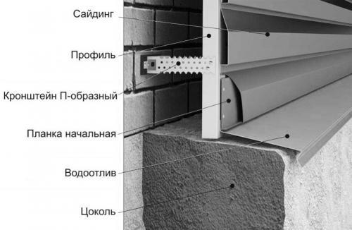 Установка отлива на цоколь под сайдинг. Классификация видов