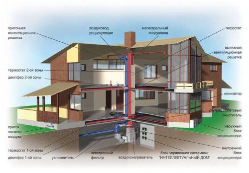 Естественная вентиляция в доме своими руками схема. Составляющие технологии естественной вентиляции