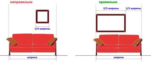 Что повесить над диваном. Как повесить картины? 01