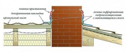 Примыкание крыши к стене. Традиционные примыкания кровли к стенам
