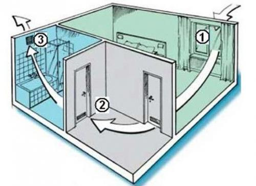 Вытяжка в квартире, как должна работать. Как должна работать вентиляция в квартире