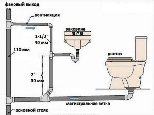 Как прочистить канализационные трубы в домашних условиях. Определяем тип и место засора в канализации