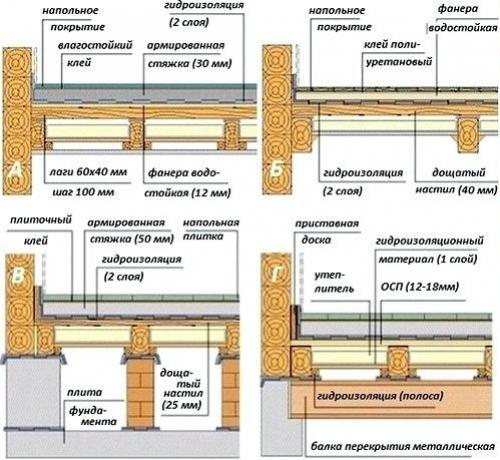 Плитка на деревянный пол в деревянном доме. Подготовительные работы