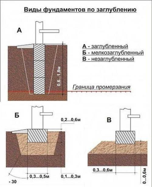 Как заливать ленточный фундамент. Виды