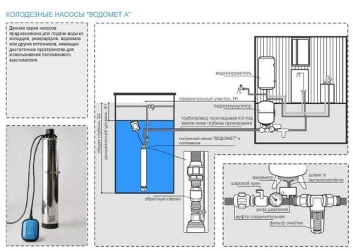 Схема дачного водопровода. Схема водопровода из колодца