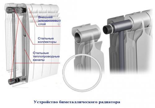 Радиатор алюминиевый или биметаллический. В чем разница?